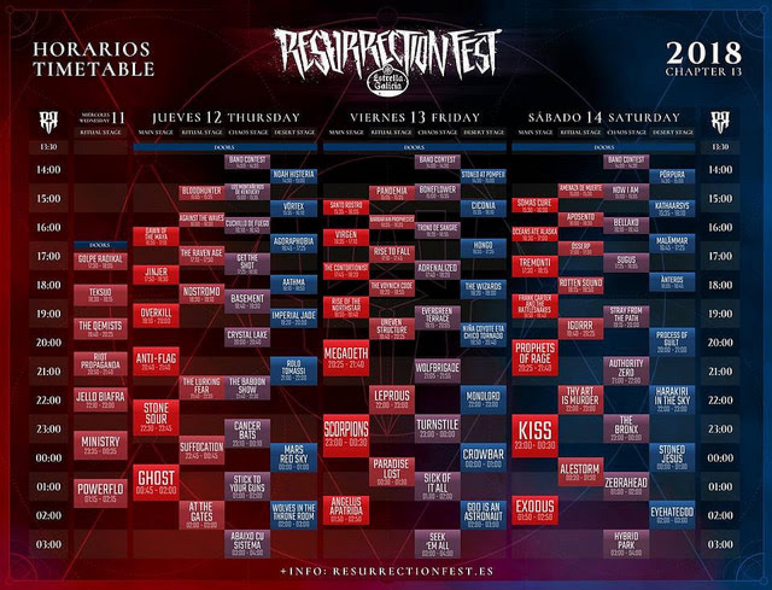 Horarios Resurrection Fest 2018
